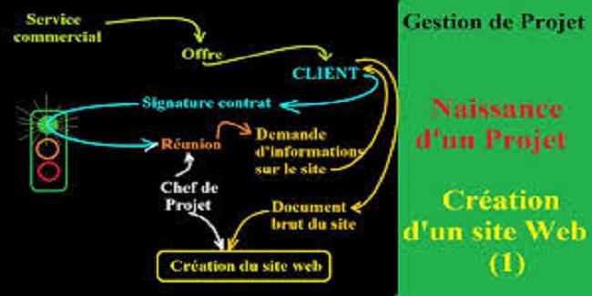 Gestion de projet Web - Maîtriser toutes les compétences transversales nécessaires à la réussite de vos projets web et avoir les éléments en main pour un suivi optimisé